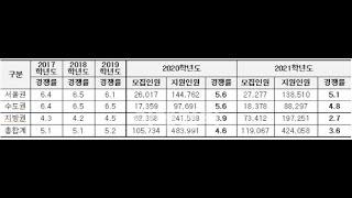 [단독]전국대학 정시경쟁률 3.6대1 '사상최저'…지방…