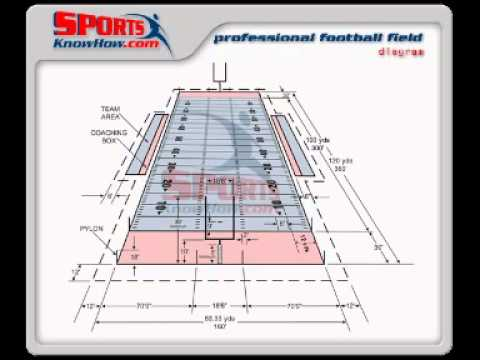 Field Goals Yards Calculation And Football Field Dimensions In Yards Youtube