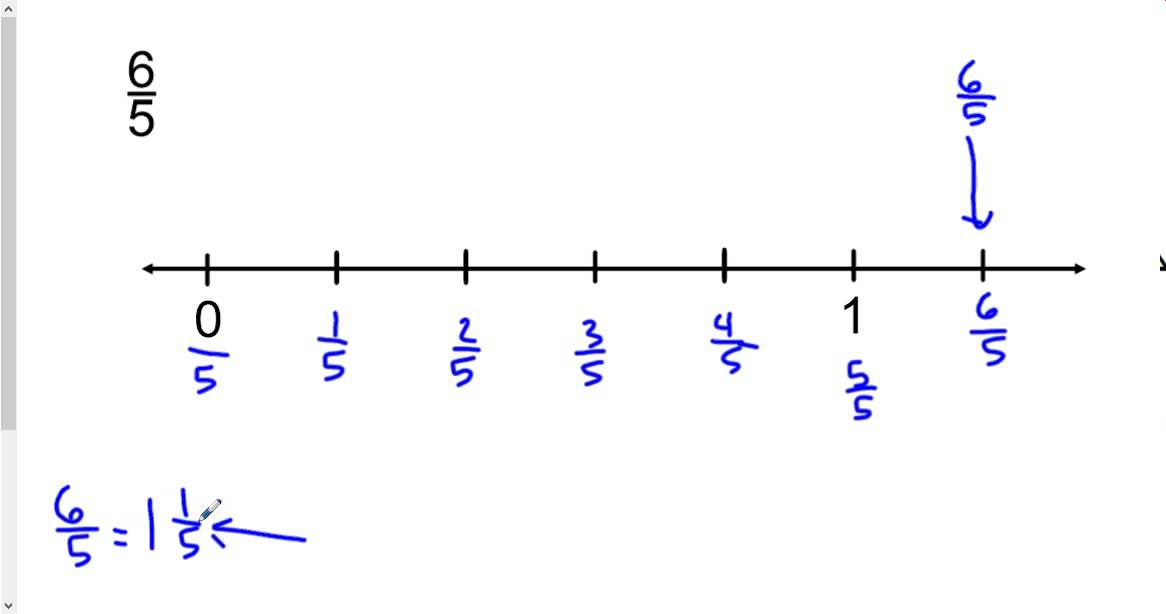 Irrational Number Diagram Seymour Duncan Wiring Diagrams 3 7 Plotting Rational And Numbers On Line Youtube