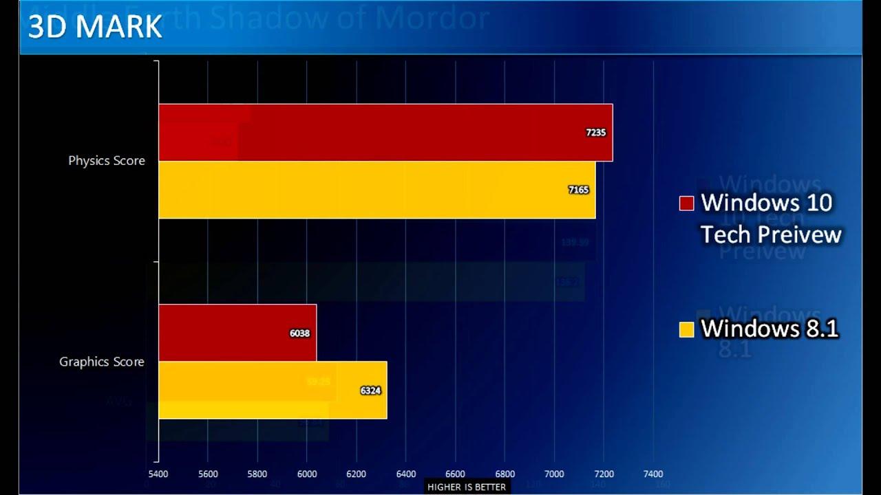 Windows 8 Vs Windows 10 Gaming Performance Youtube