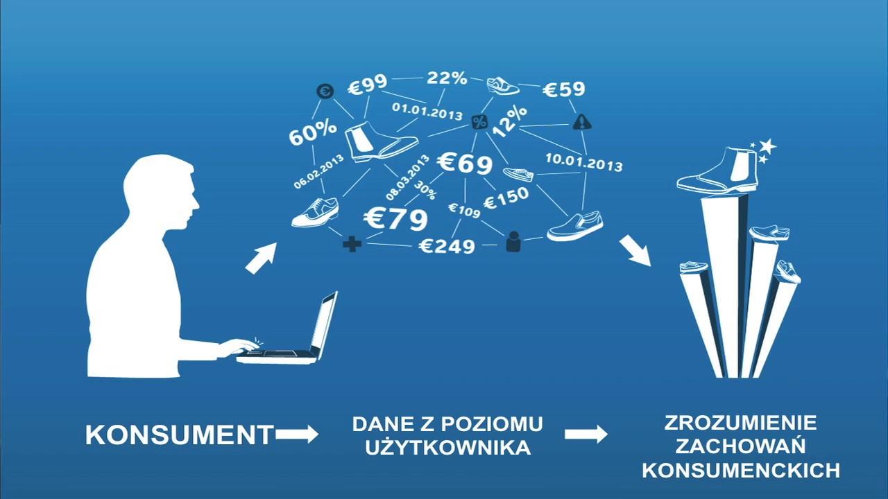Real-Time Bidding 5 kroków do sukcesu – Mariusz Pawełczyk (Sociomantic)