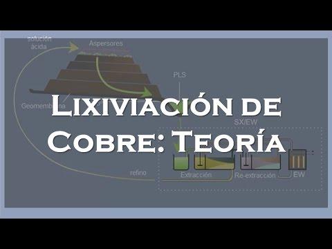 Lixiviación de Cobre  - Teoría