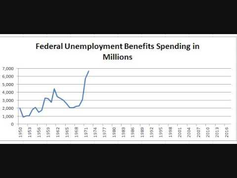 Chart: Federal Unemployment Insurance Spending Since 1950
