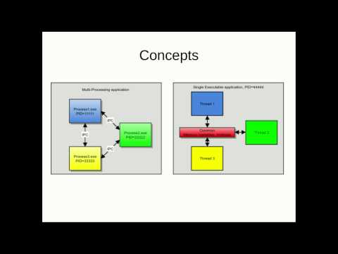 Multiprocessing VS multithreading, MP system demo
