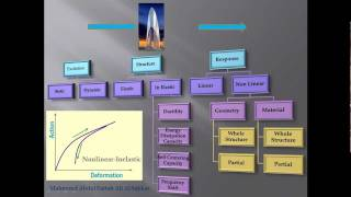 Introduction to Design of high-rise buildings.wmv