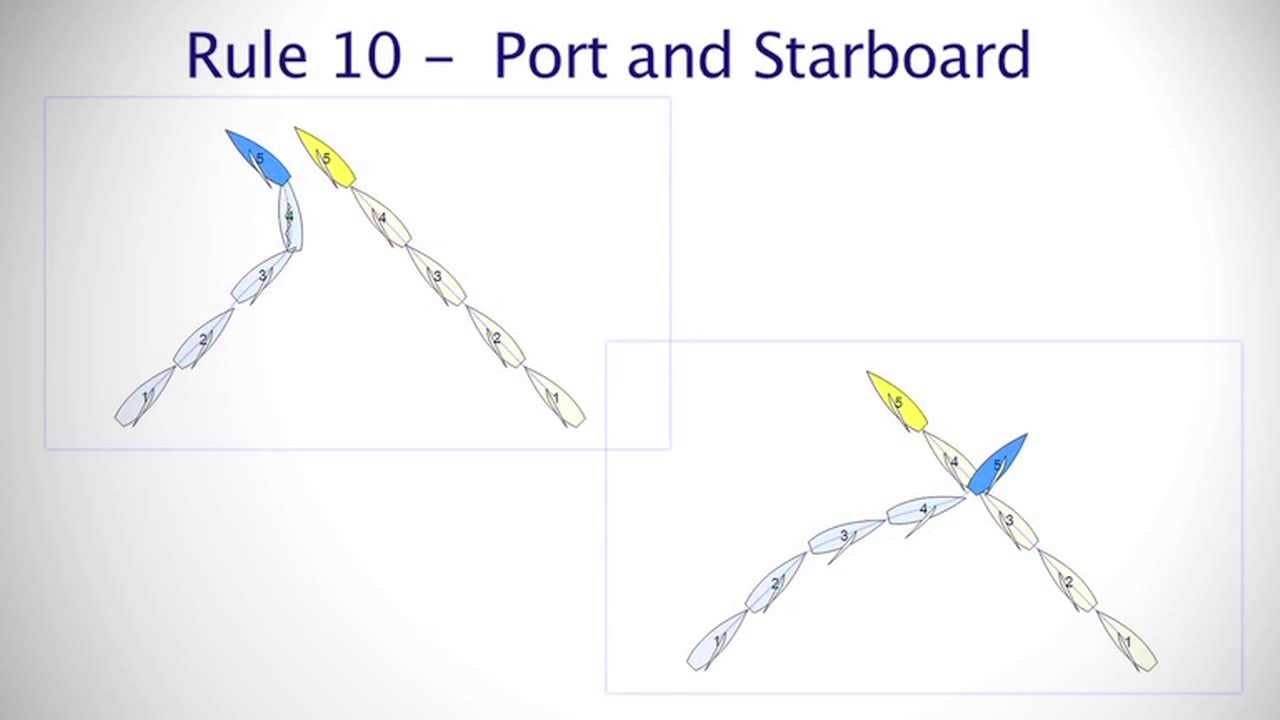 racing rules explained rule 10 port and starboard rya handy guide to the racing rules e book [ 1280 x 720 Pixel ]