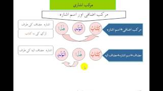 VIDEO 14 ISM ISHAARA آسان عربی گرامر برائے قرآن فہمی THIS IS THE TH...