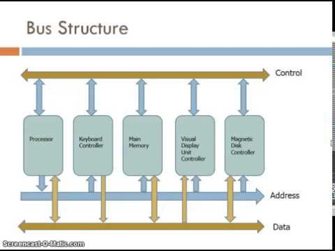 Machine Level Architecture - Overview of System Busses
