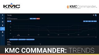 KMC Commander: Trends