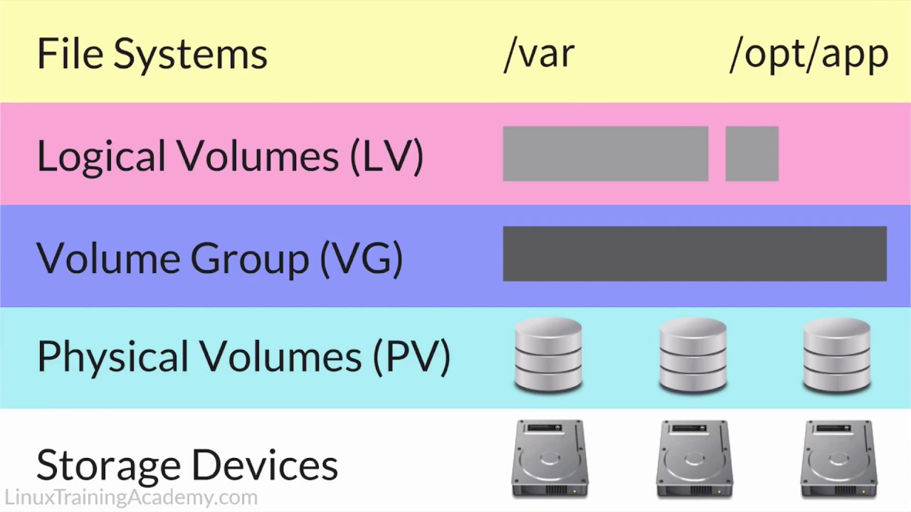 Linux Logical Volume Manager Tutorial | Linux Training Academy