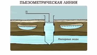 Какие бывают подземные воды