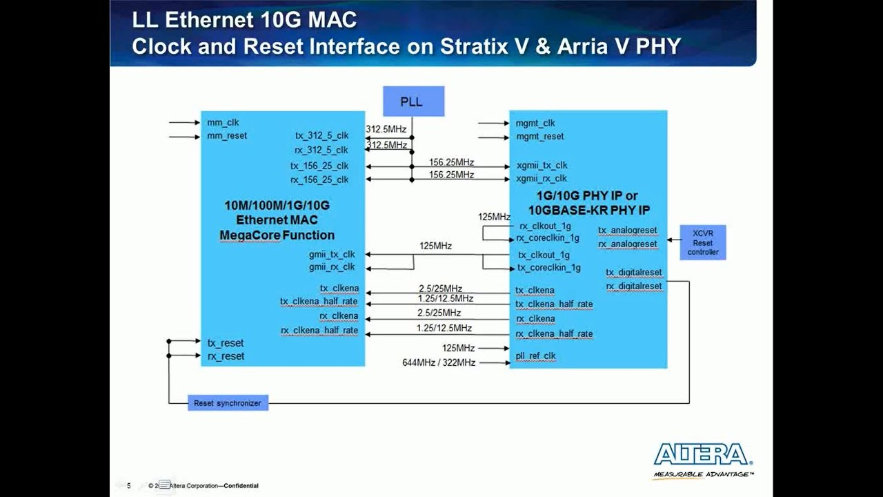 Migration from legacy 10G Ethernet MAC IP to the new low latency 10G  Ethernet MAC IP