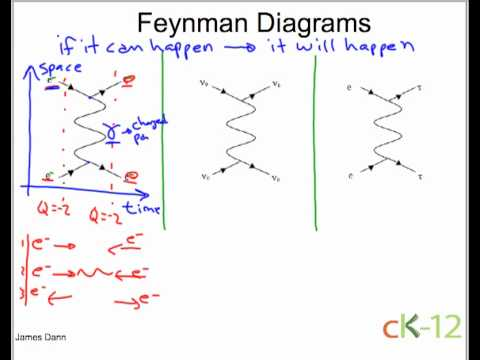 Feynman Diagrams: Scattering  YouTube