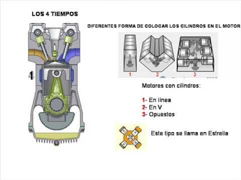 Partes Del Motor Gasolina Y Diesel Funcionamiento Y Partes Explicadas