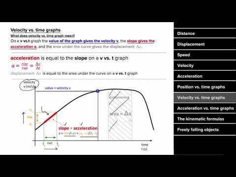 AP Physics 1 review of 1D motion | Physics | Khan Academy