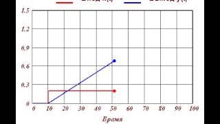 Кривая разгона интегрирующего звена(, 2013-12-16T16:04:13.000Z)
