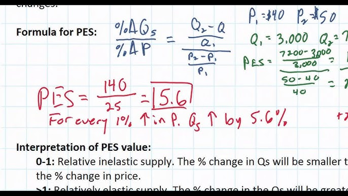 Price Elasticity Of Supply And Its Determinants Youtube