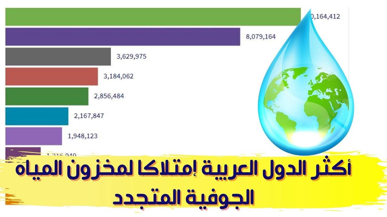 أكثر الدول العربية إمتلاكا لمخزون المياه الجوفية المتجددة