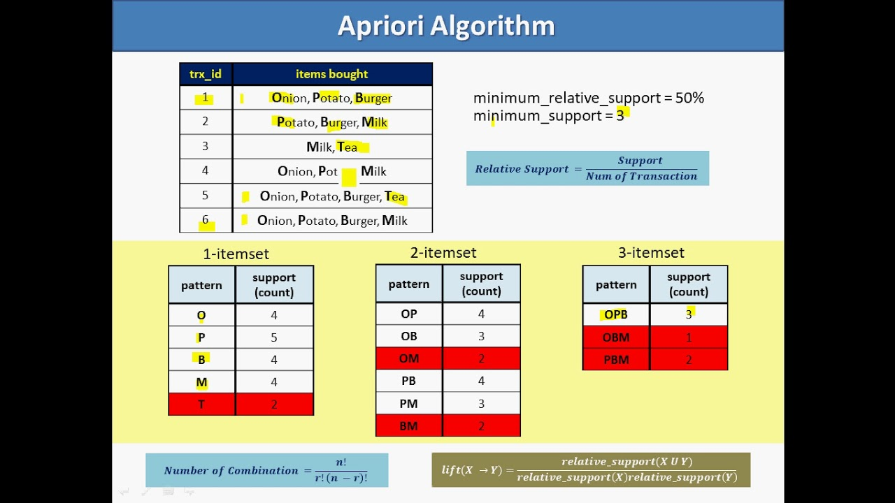 apriori algorithm research paper This paper presents the survey of apriori algorithm for frequent pattern mining used to calculate the association in different data sets and apply the parallel computing to increase the execution speed and to reduce the cost parameters.