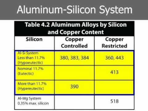 Aluminum (Al) - NADCA Design
