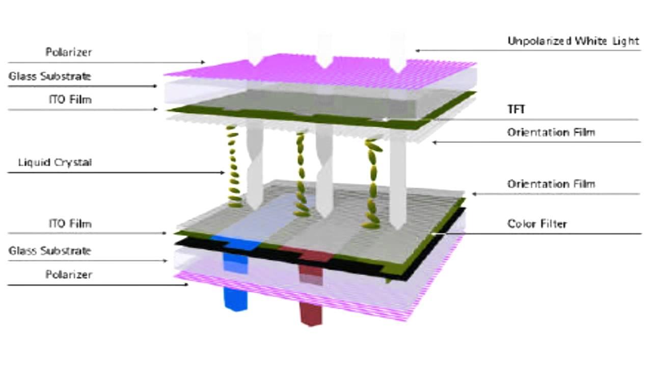 Liquid Crystal Displays Lcd 8211 Working