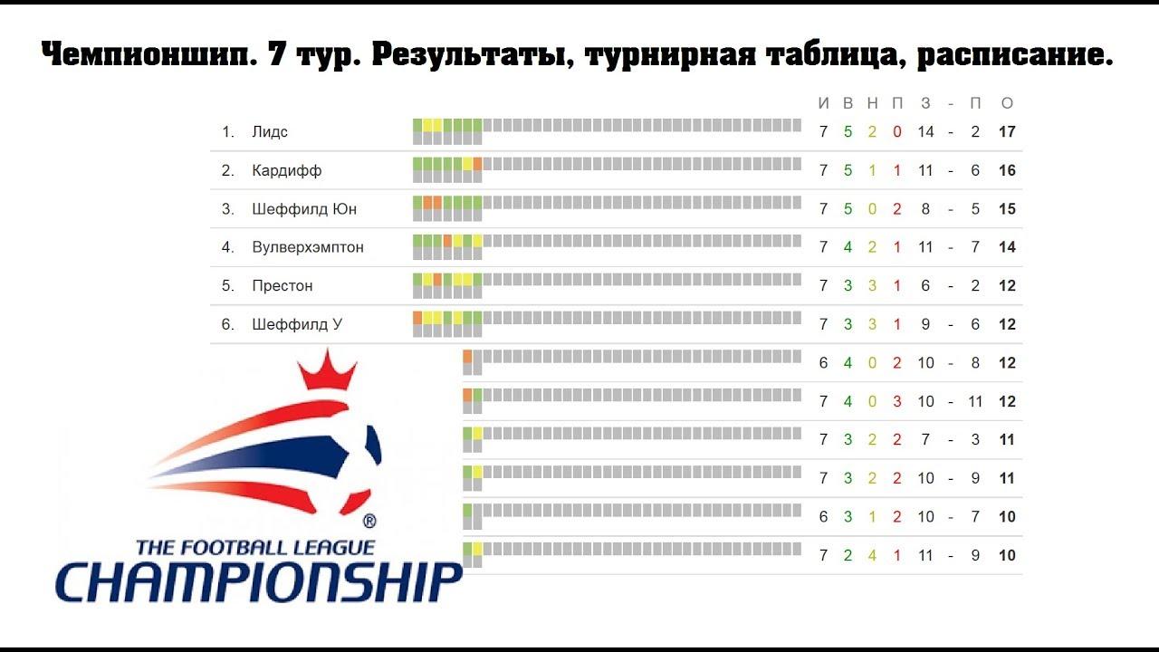 Англия Футбол Таблица Результаты