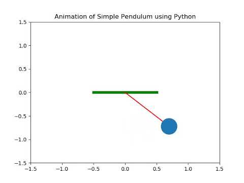 Solving Second order ODE - Simple Pendulum Animation