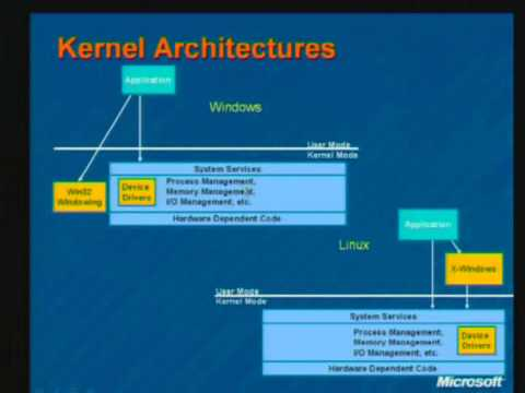 Linux And Windows Kernel Comparison