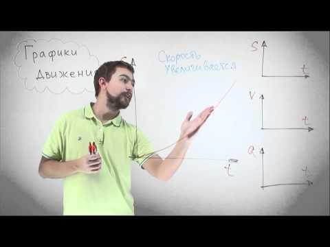 Физика - перемещение, скорость и ускорение. Графики движения.