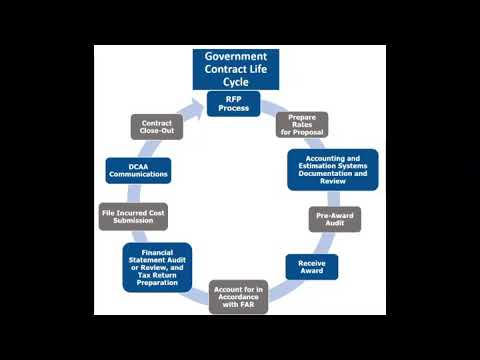 how to start a government contracting company