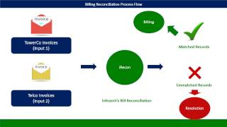 Compares the multiple billing data files and identify discrepancies along with reason to generate accurate prevent revenue leakages. telecom ...
