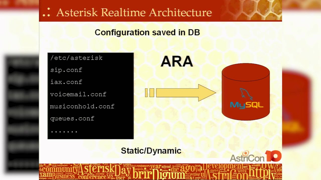 Asterisk and Databases