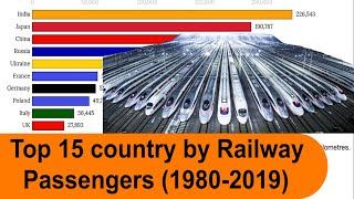 Top 10 Countries By Railway Passengers  1980-2019     World's Busiest Railwa