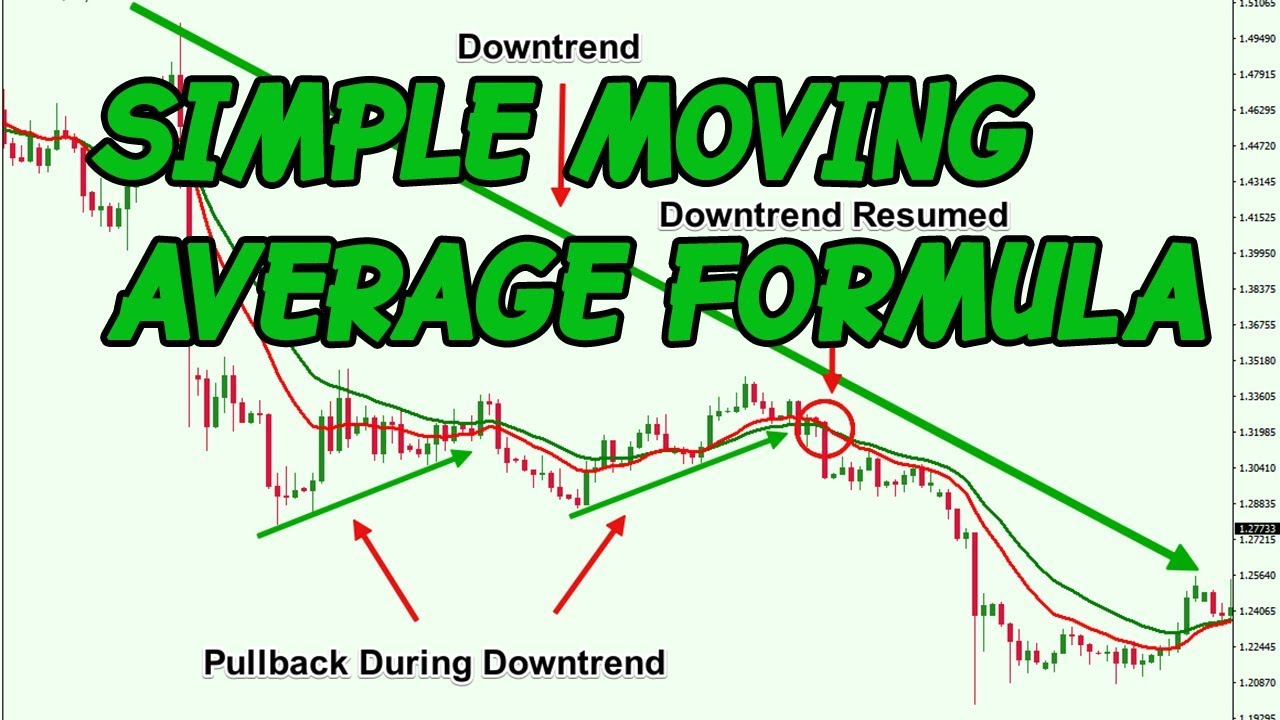 Best moving average crossover strategy forex