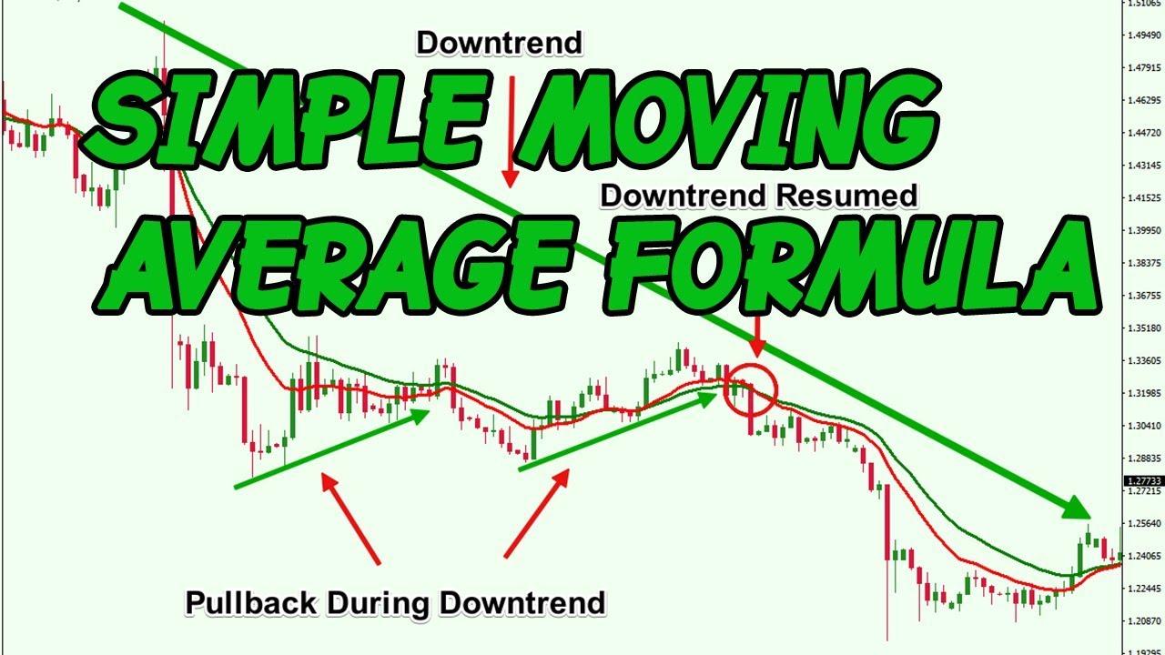Triangular Moving Average (TMA) in Trading