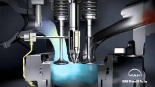 Animación 3D de HOMBRE 20V35/G 44 Otto motor de gas