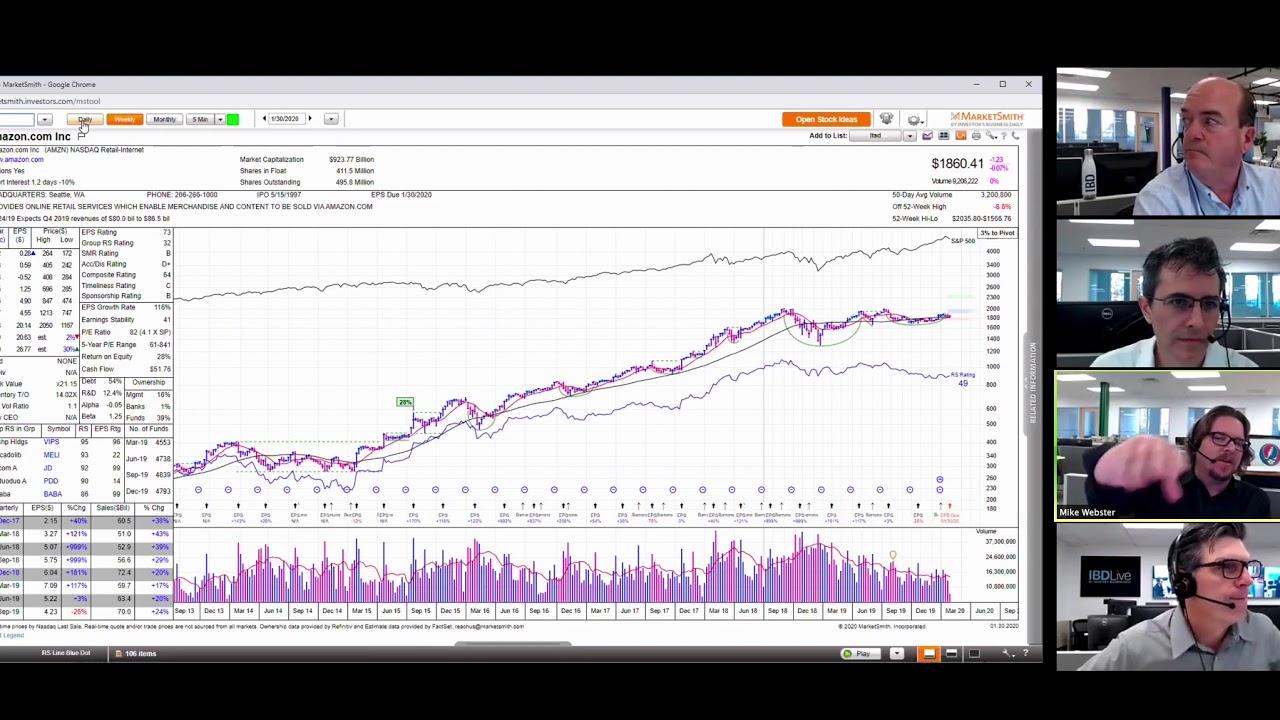 IBD Live Stocks To Buy And Watch: Amazon Skyrockets On ...