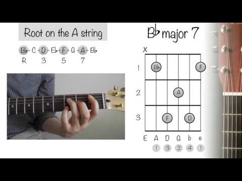 How To Play Guitar Chords: Bb Major 7