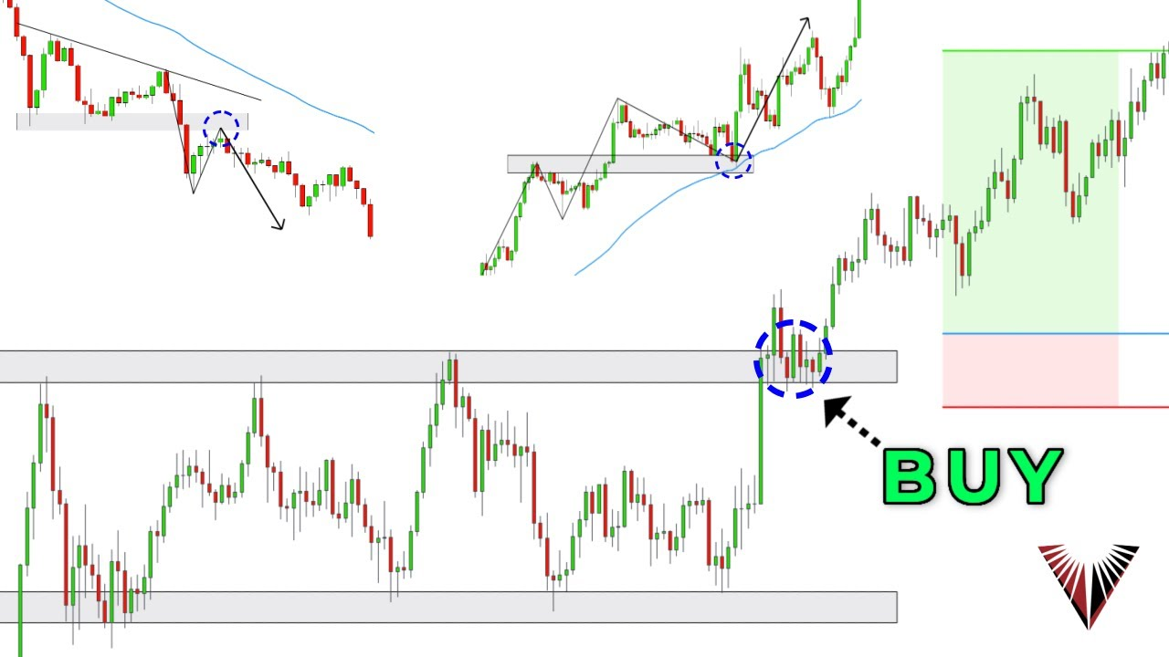 The Only Break and Retest Trading Strategy You Will Ever Need... (Beginner to Advanced in One Video)
