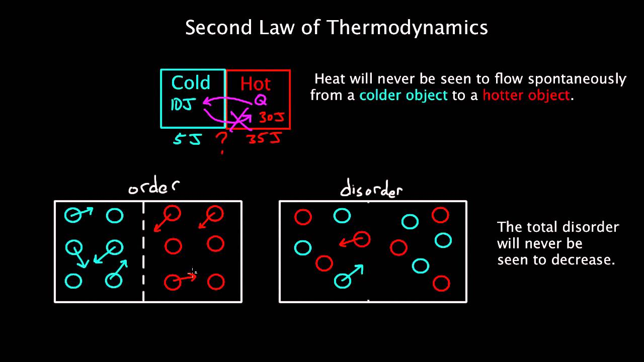 Explore the Three Laws of Thermodynamics - ThoughtCo