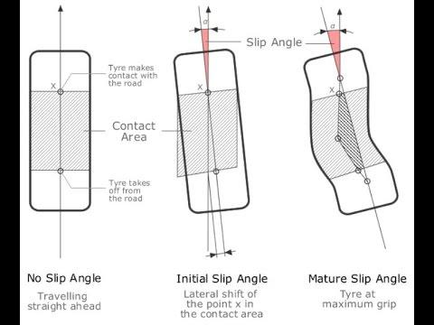 Dinámica 10: Ángulo de deriva del neumático