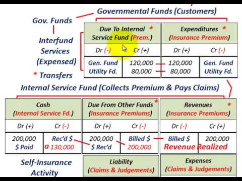 Governmental Accounting (Internal Service Fund As Proprietary Fund, Goods & Services Provided)