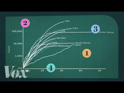 How coronavirus charts