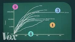 How coronavirus charts can mislead us