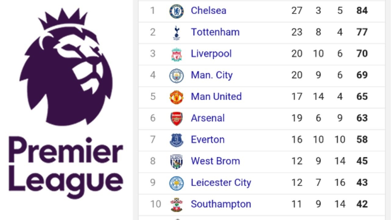 Summary english premier league results and table - France league one table standing ...