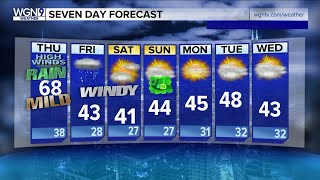 Gusty winds bring in drop in temps