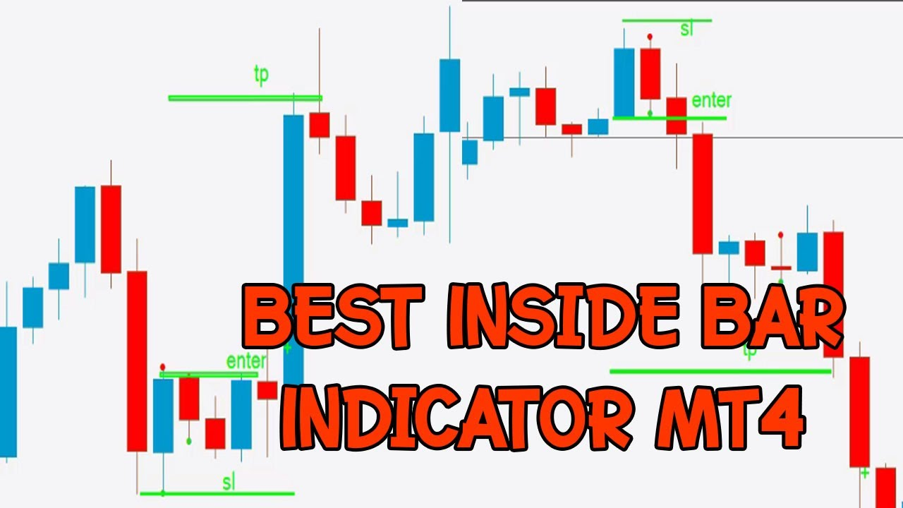 Best Inside Bar Indicator Mt4 With Alerts Free Download Youtube