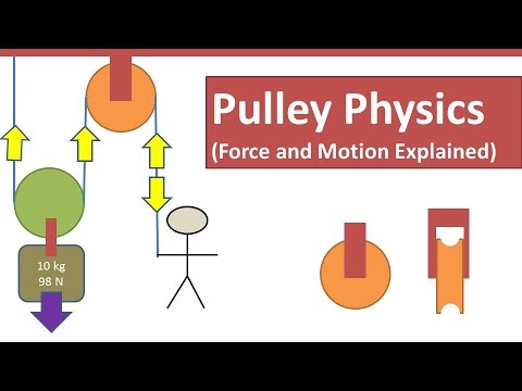 Pulley Physics Tension Effort Load Force And Motion
