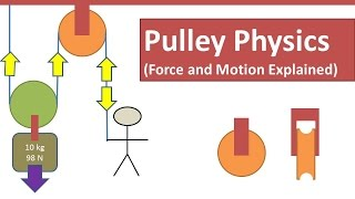 Pulley Physics  (Tension / Effort / Load Force and Motion Explained)
