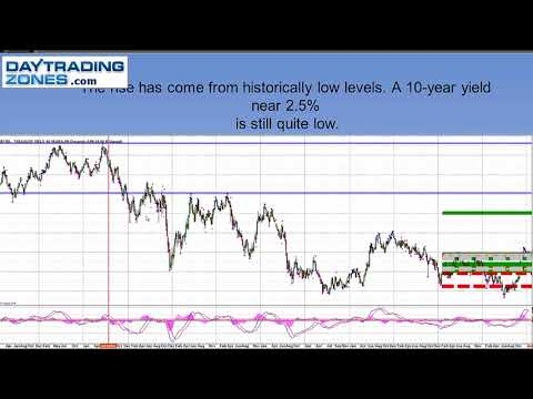 Day Trading Bonds- SPX Options-ES FOMC GAME PLAN